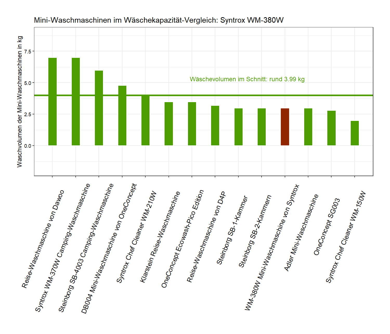 Waschkapazität-Vergleich von der Syntrox Reise-Waschmaschine WM-380W