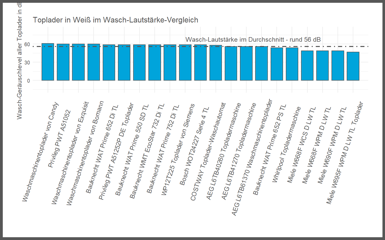 feingliedriger Wasch-Luftschallemission-Vergleich Toplader Farbe