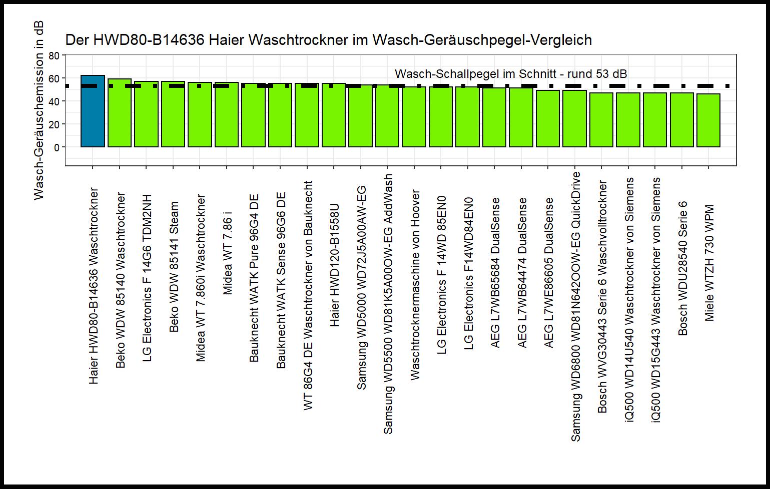 Wasch-Schallpegel-Vergleich von dem Haier Universal-Waschtrockner HWD80-B14636