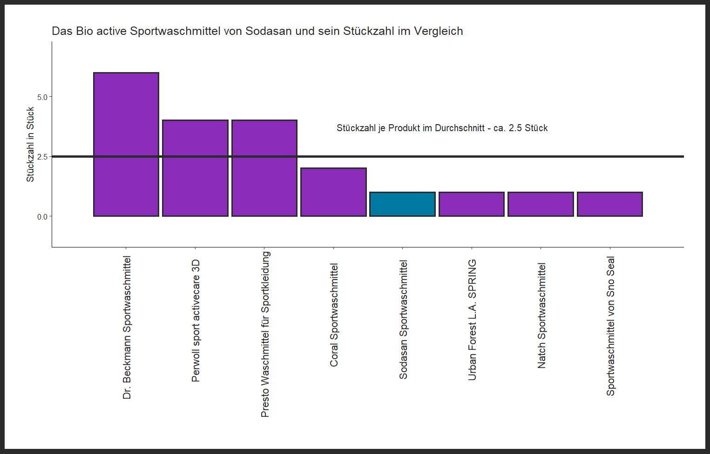 Stückzahl-Vergleich von dem Sodasan Sportwaschmittel Bio active