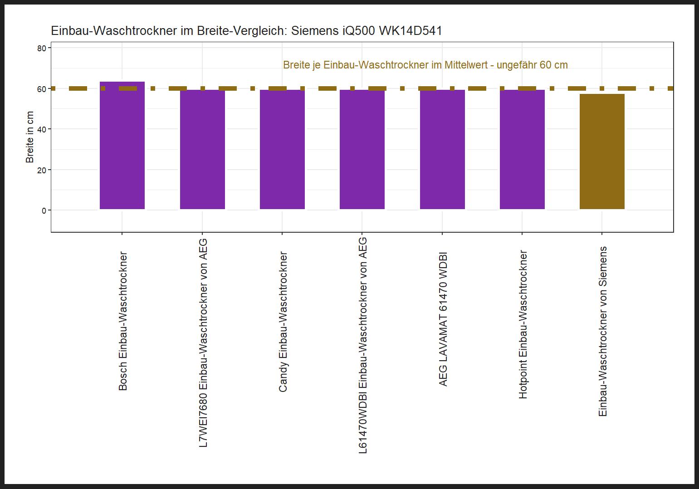 Breite-Vergleich von dem Siemens Einbau-Waschtrockner iQ500 WK14D541