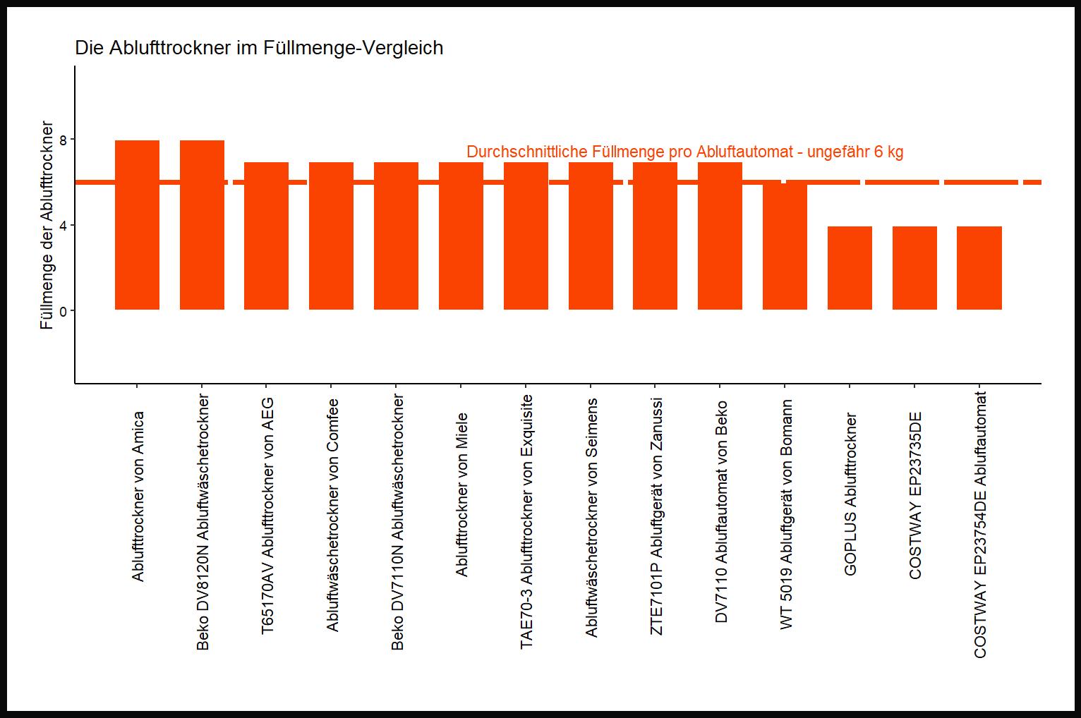 feingliedriger Füllmenge-Vergleich Abluftautomat Fassungsvermögen