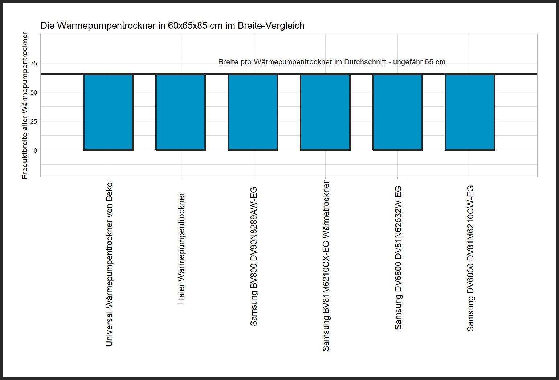 großer Breite-Vergleich Wärmepumpentrockner Maß