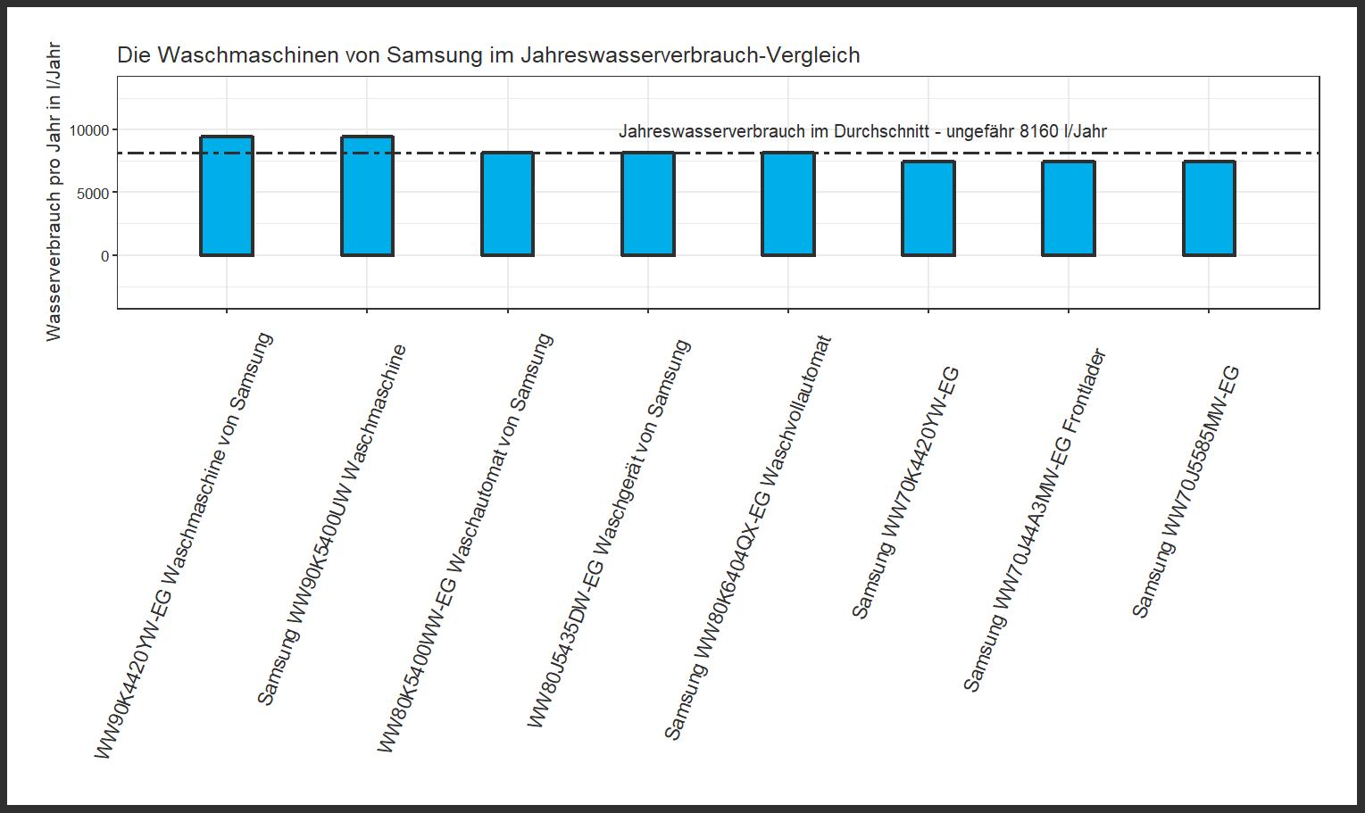 Samsung Jahreswasserverbrauch-Vergleich Waschautomat