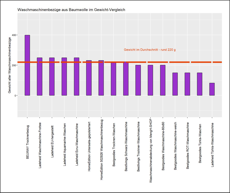 ausdifferenzierter Gewicht-Vergleich Waschmaschinenabdeckung Material