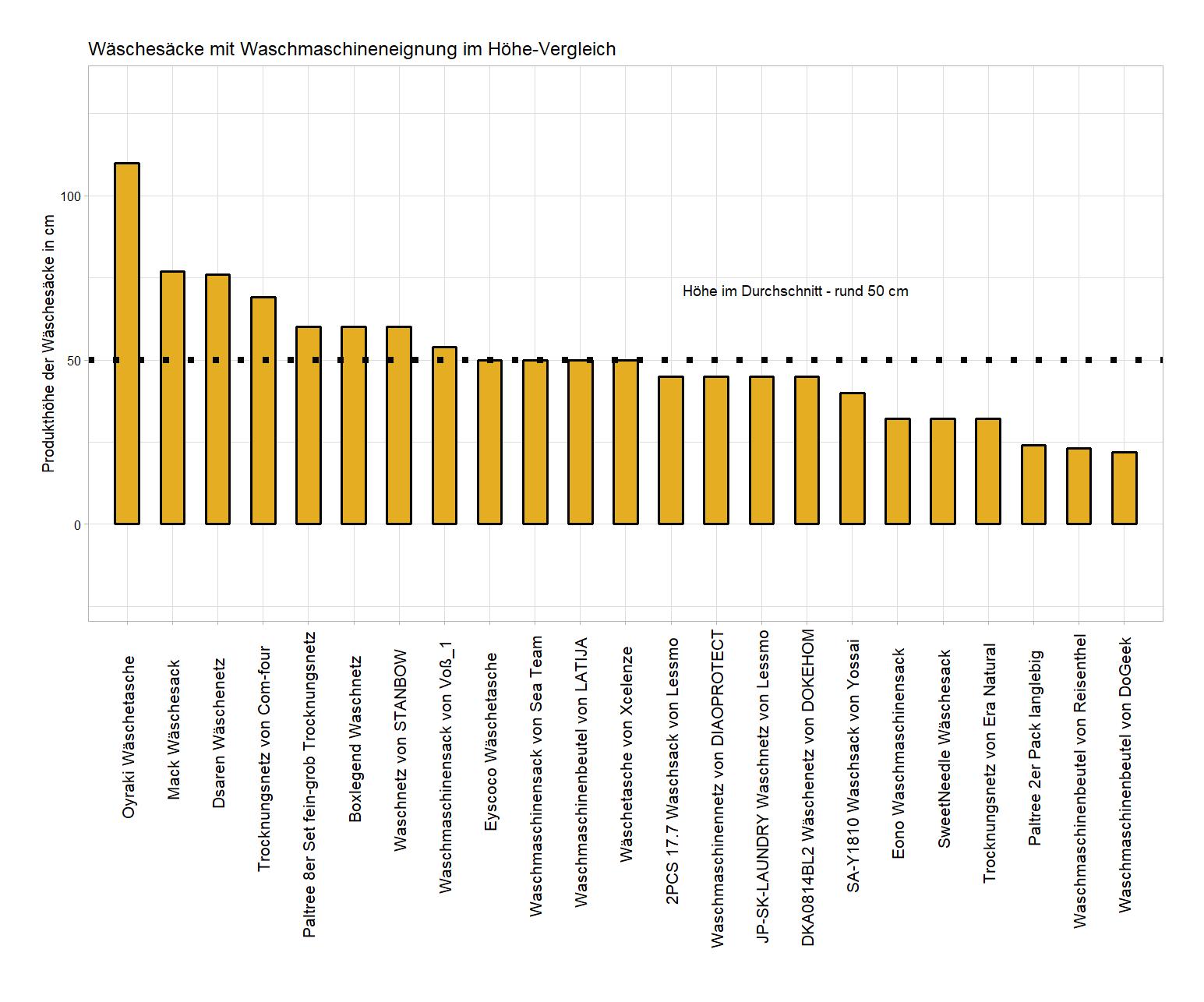 umfassender Höhe-Vergleich Wäschenetz Waschmaschineneignung
