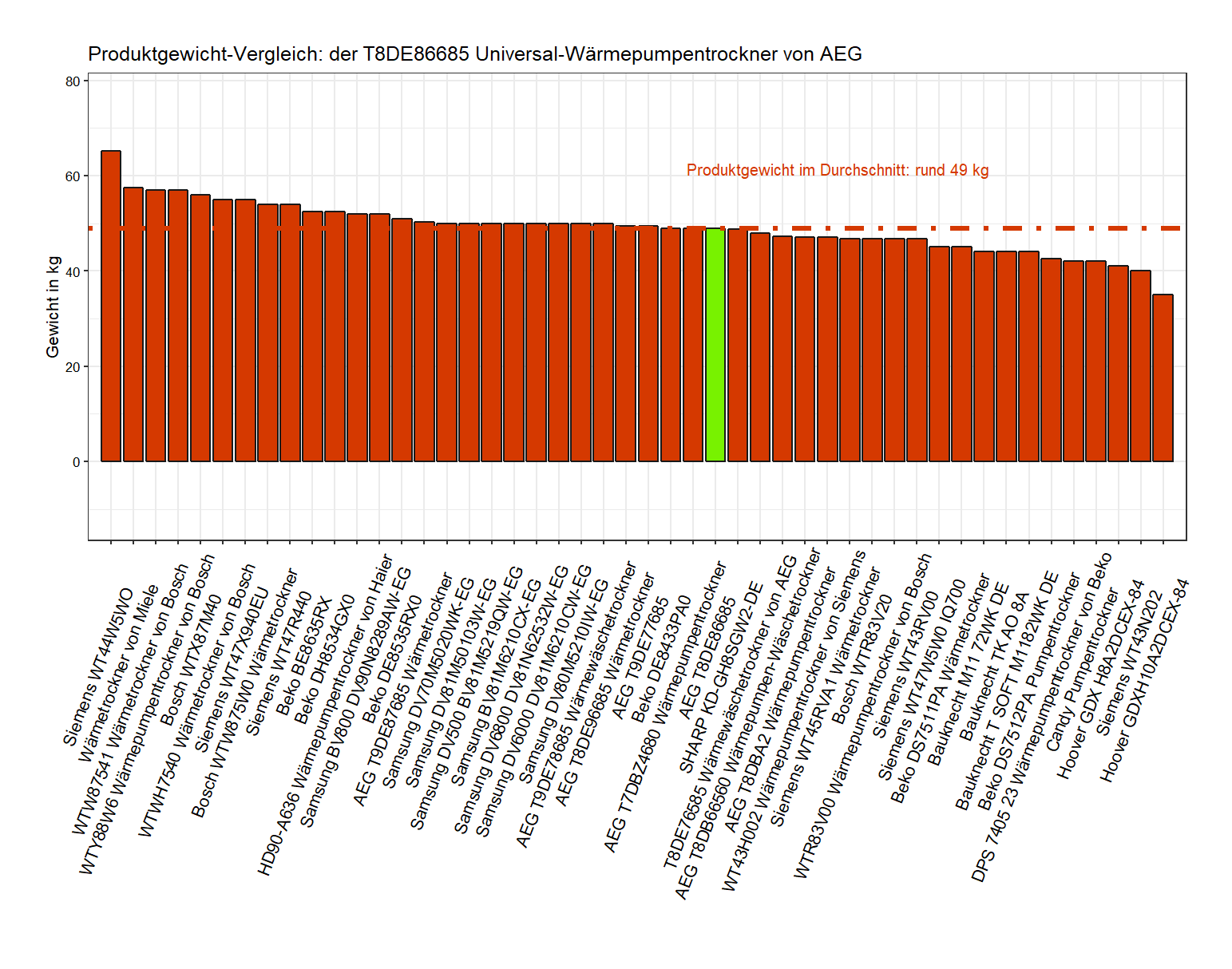 Gewicht-Vergleich von dem AEG Wärmetrockner T8DE86685