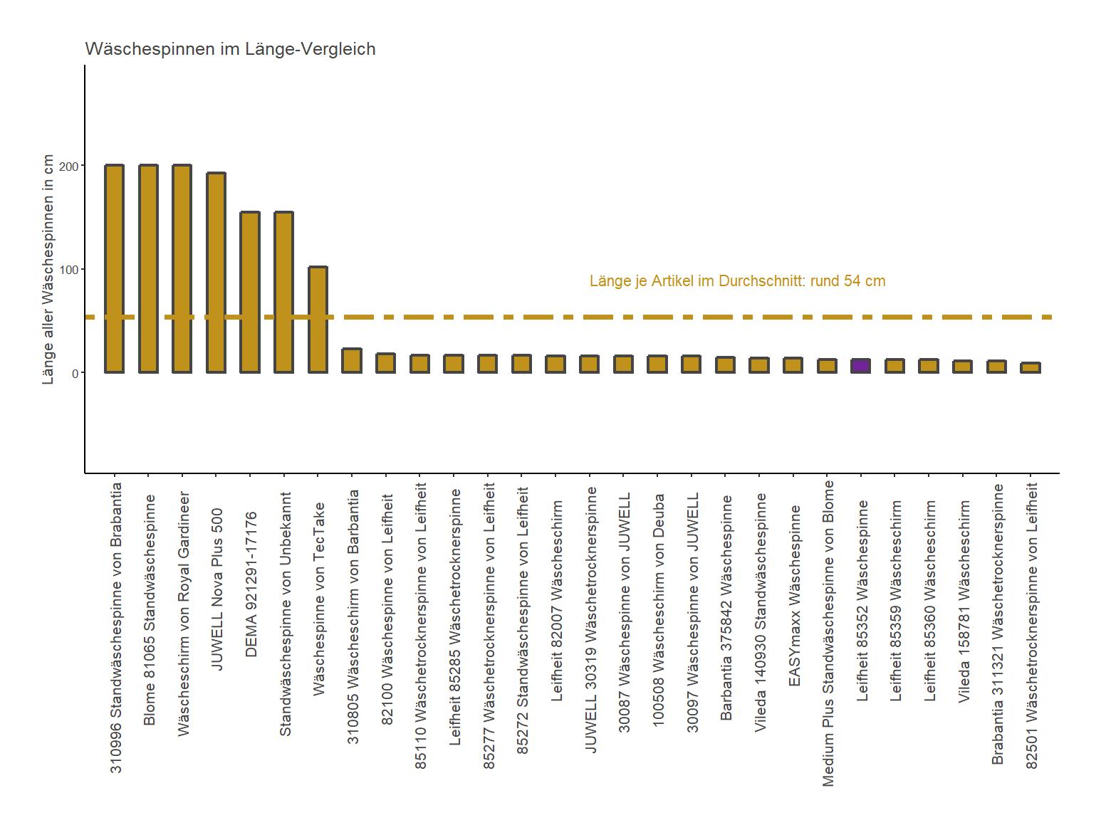 Länge-Vergleich von der Leifheit Standwäschespinne 85352