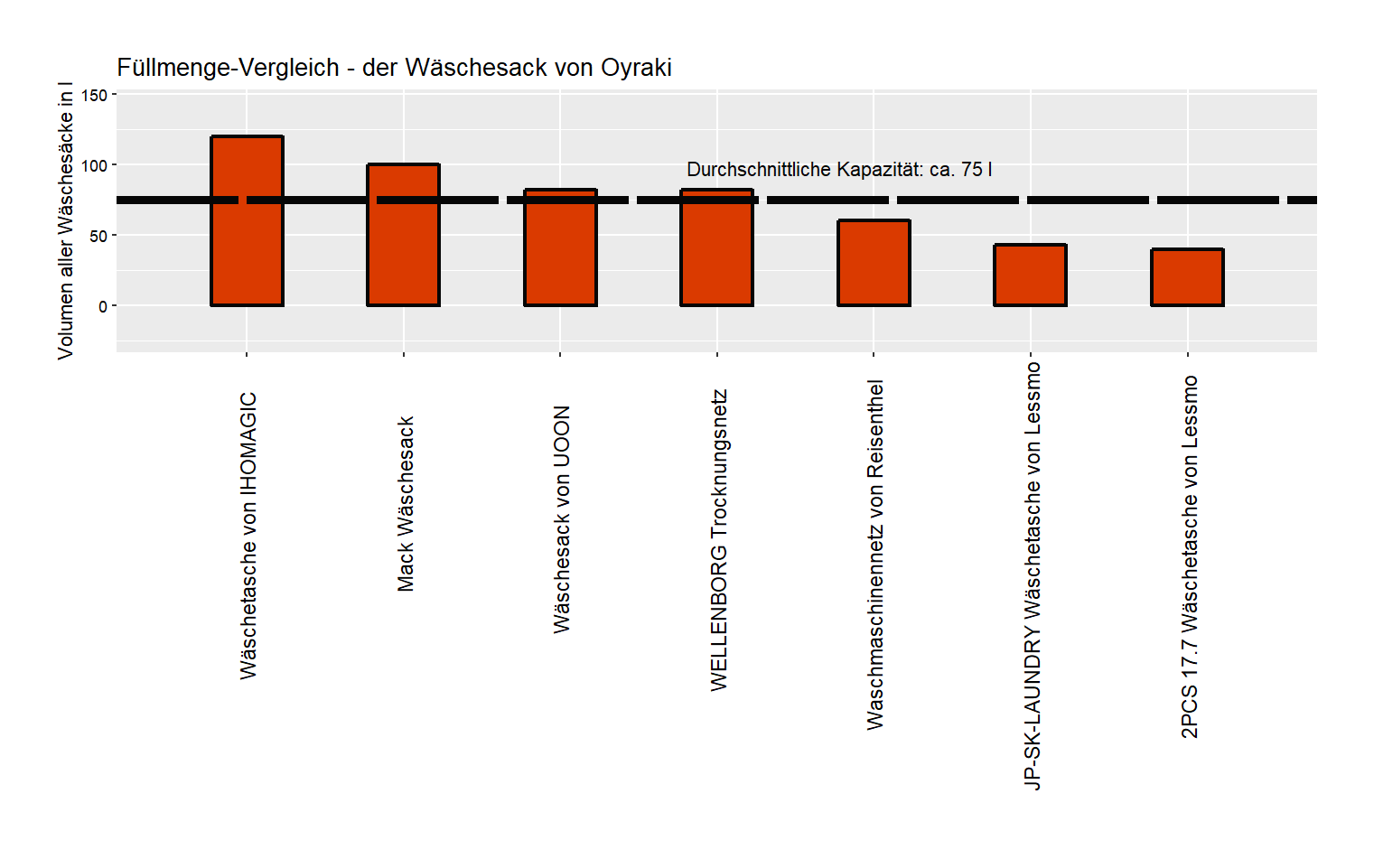 Volumen-Vergleich von dem Oyraki Wäschesack