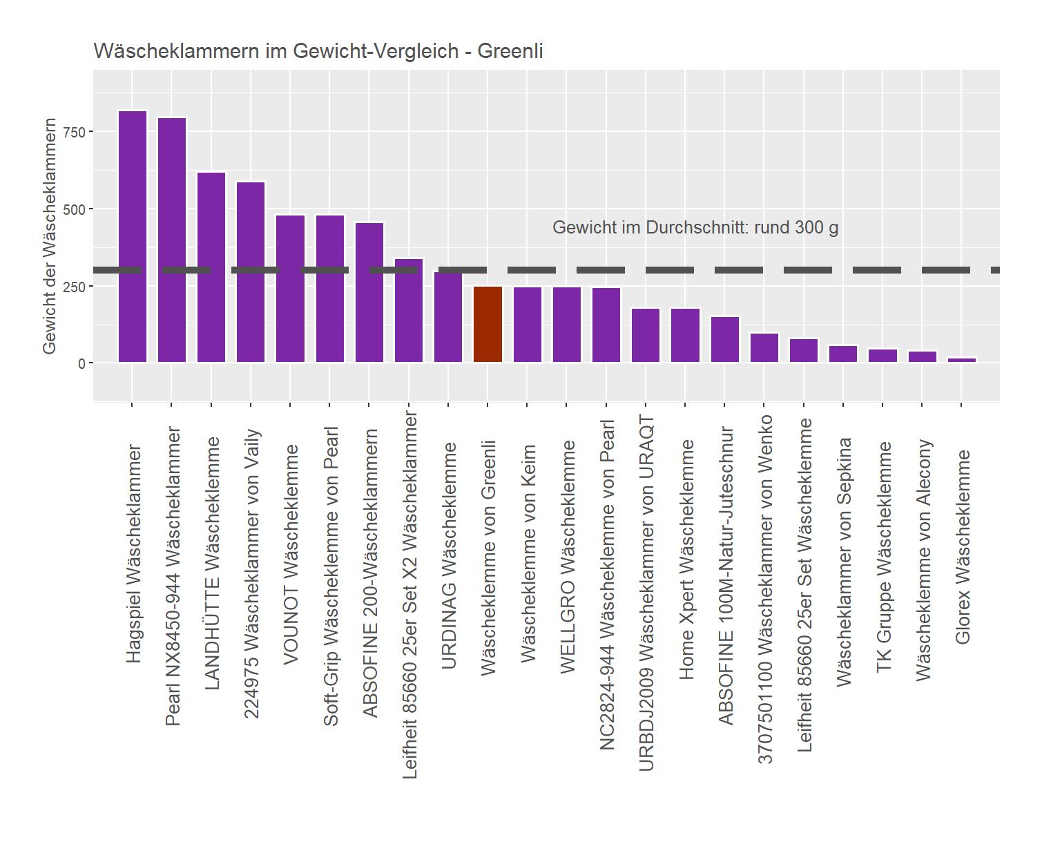 Gewicht-Vergleich von der Greenli Wäscheklammer