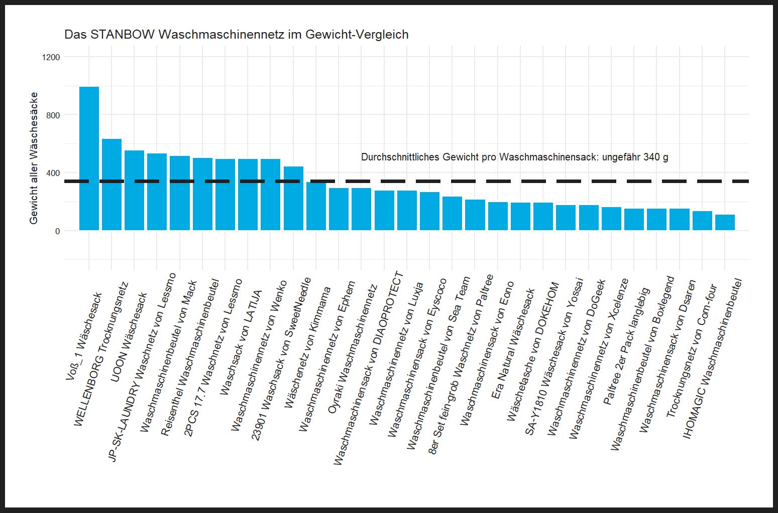 Gewicht-Vergleich von dem STANBOW Waschnetz