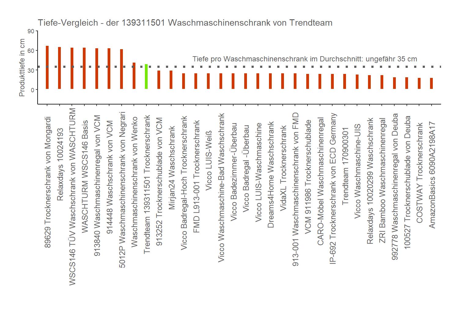 Produkttiefe-Vergleich von der Trendteam Trocknerschublade 139311501