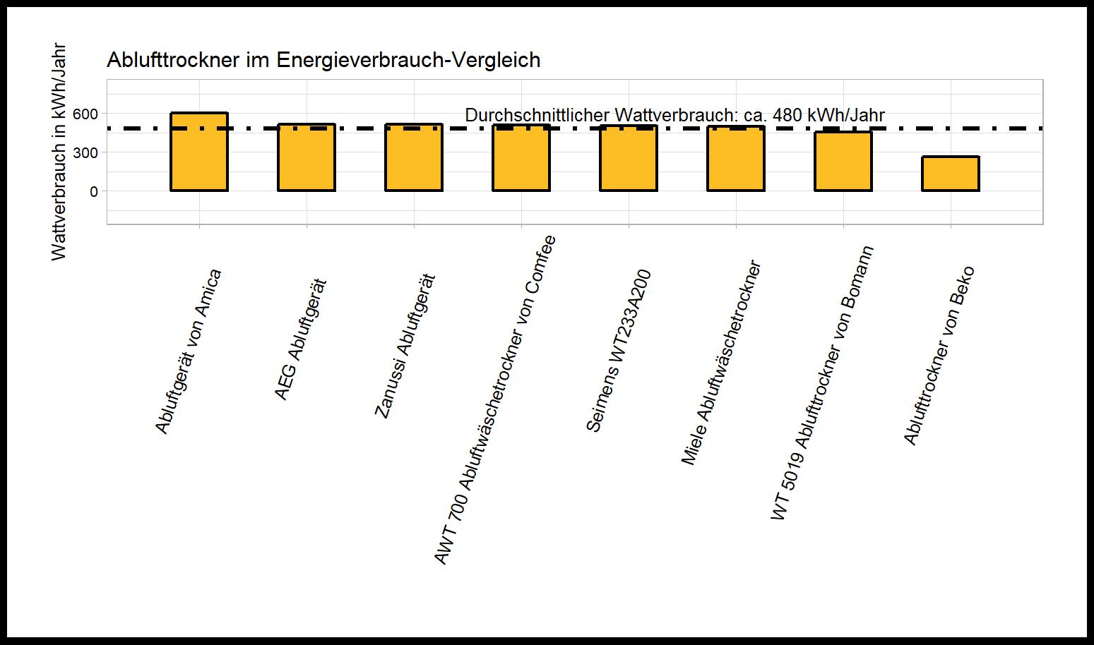 ausdifferenzierter Jahresenergieverbrauch-Vergleich Abluftwäschetrockner Energieverbrauch